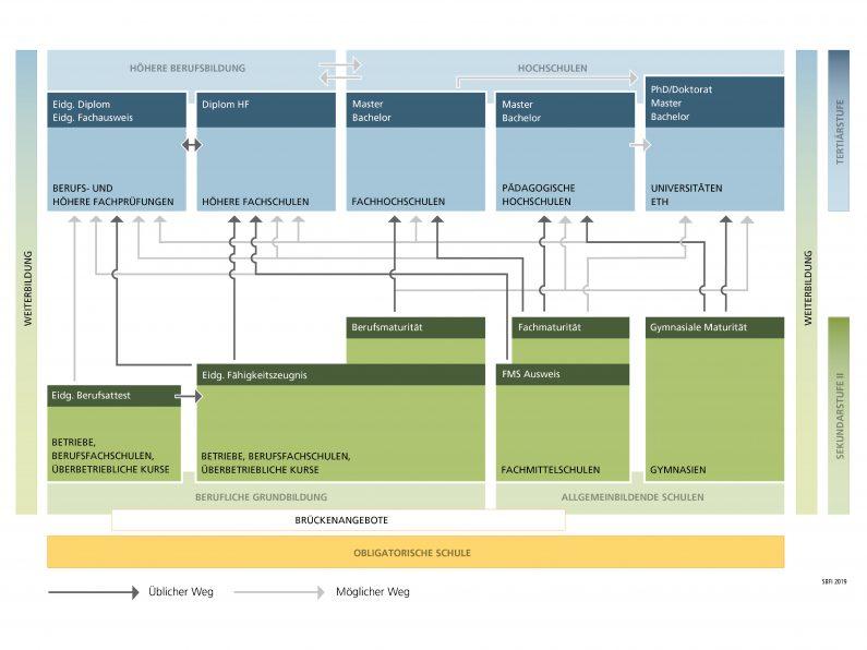 Darstellung des Staatssekretariats für Bildung, Forschung und Innovation (SBFI)